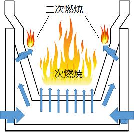 二次燃焼図解