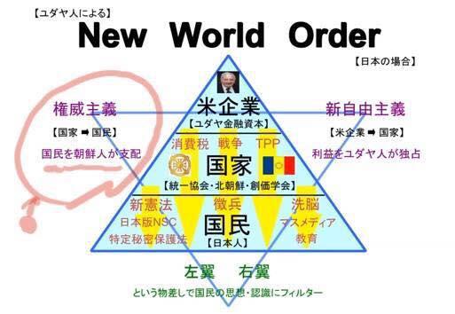 新世界秩序の支配構造【日本の場合】