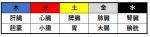五行色体表
