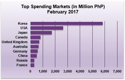 04FebruaryVA2017 spending market