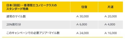 アジアンマイル キャセイパシフィック航空などの特典航空券20%割引1