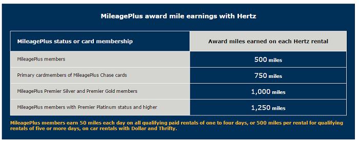 ハーツレンタカーの利用でユナイテッド航空のマイルが最大2,750マイル1