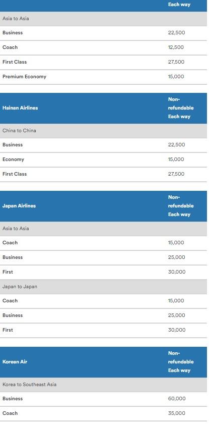 アラスカ航空のマイレージプラン マイルの獲得と特典航空券
