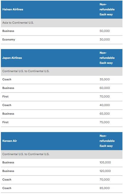 アラスカ航空のマイレージプラン マイルの獲得と特典航空券3