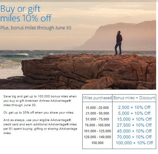 アメリカン航空 マイル購入で最大67%ボーナスマイルと10%OFF