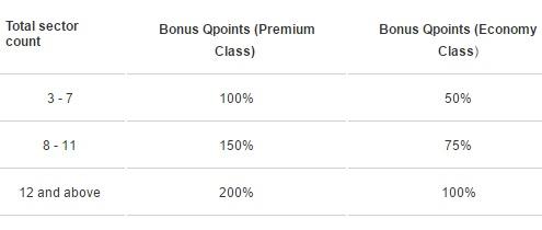 カタール航空で最大200%Qポイントキャンペーン