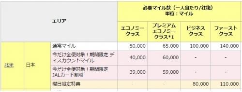 JALマイレージバンク:国際特典航空券ディスカウントマイルキャンペーン1