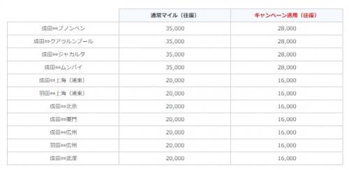 ANA 路線限定 国際線特典航空券ディスカウントマイル1