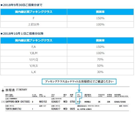 ANA、国際航空券で利用される国内線のマイル積算率を変更 10月から