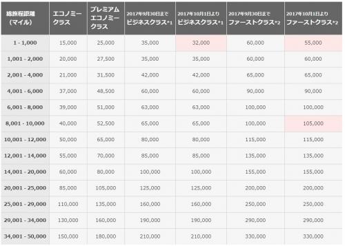 JALの提携航空会社 特典航空券に必要なマイル数が変更になります。