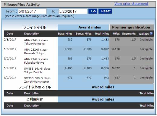 mileage activity 2017-05