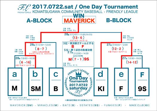 2017ワンデイトーナメント組合せ抽選版A3結果版小