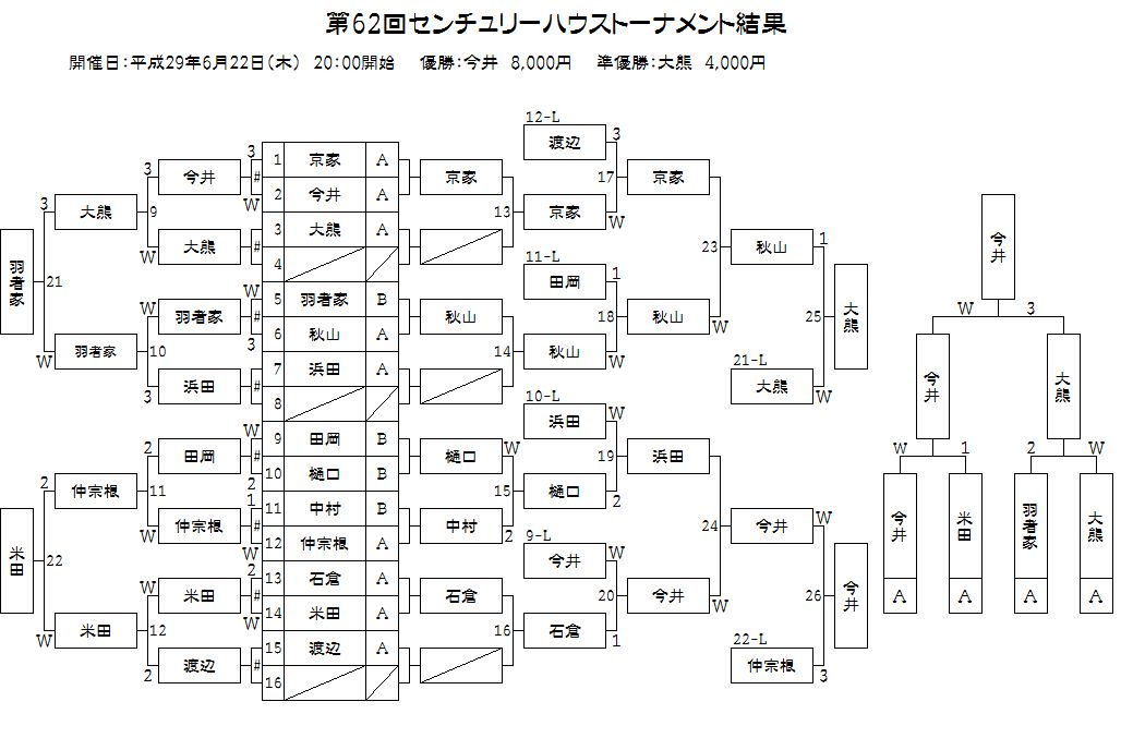 第62回ハウストーナメント結果