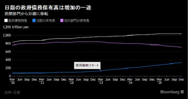 日本の政府債務残高、実は世界最速ペースで減少-実効ベース