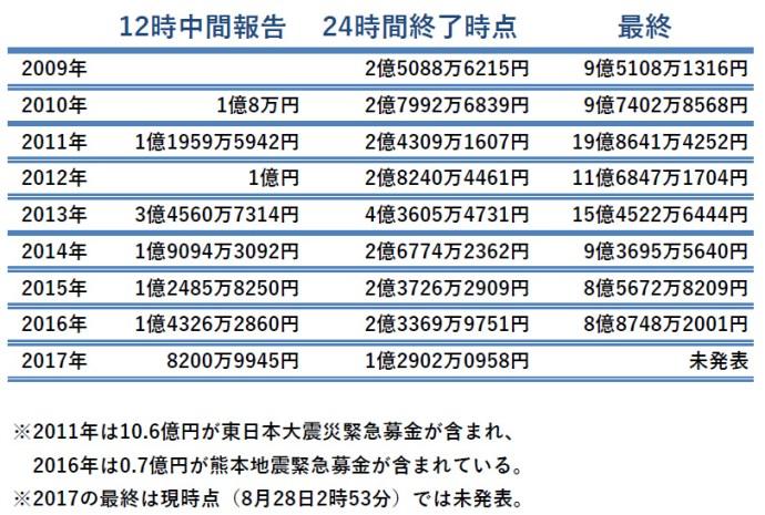 24時間テレビの募金額が激減 ここ数年で最も少なく昨年より1億円以上減る