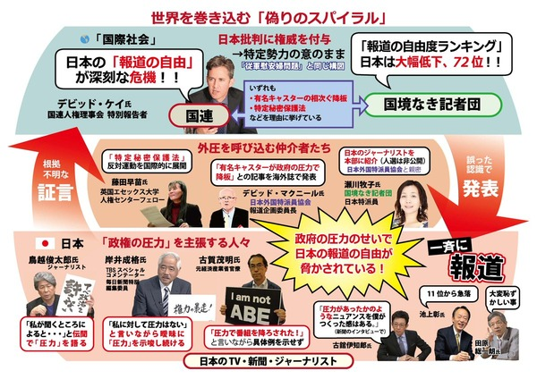 【国連人権理事会「表現の自由」特別報告者のデビッド・ケイ】と「報道の自由度ランキング」を計測して発表している【国境なき記者団】と【日本の反日マスゴミ】は、グルだった!