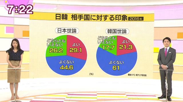 和久田 「去年(2016年)、日韓両国の民間団体が行った世論調査では、相手国の印象を「よくない」と答えた人の割合は、日本で4割、韓国で6割を超えています。