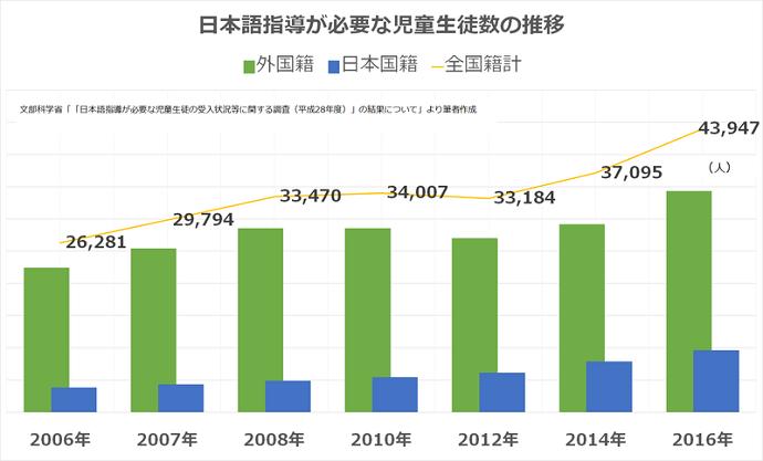 日本語指導が必要な子どもの推移。外国籍の子も日本国籍の子も全体的に増加傾向