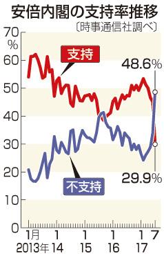 安倍内閣支持29.9%に急落=2次以降最低、不支持48.6%-時事世論調査