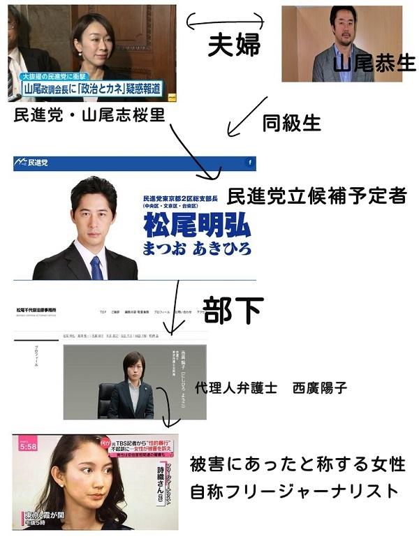 【伊藤詩織さんの相関図】
