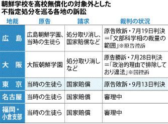 同種訴訟は全国5地裁(支部含む)に提起され、7月に広島地裁が国側勝訴、大阪地裁が国側敗訴としていた。3件目として注目された東京地裁判決は、広島と同様、国側勝訴とした