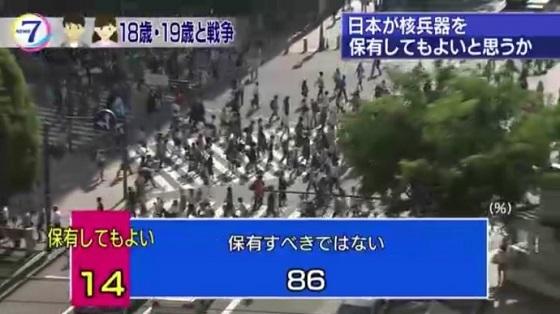 日本が核兵器を保有してもよいと思うか尋ねたところ、「保有してもよい」が14%、「保有すべきではない」が86%でした。NHKニュース18歳と19歳への世論調査