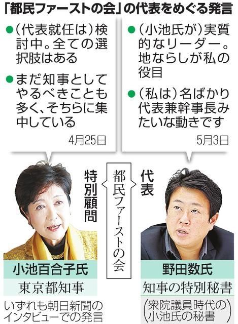 以前から野田数は「小池が実質的なリーダー」「名ばかりの代表兼幹事長みたいな動き」と述べている。