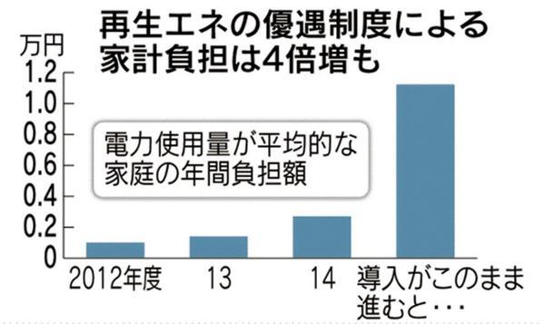 日本のみんなが払ってる電気代で、太陽光などの「 再エネ負担 」額は、毎月200円程度だったのが約1000円ぐらいまで上がるという試算も・・・