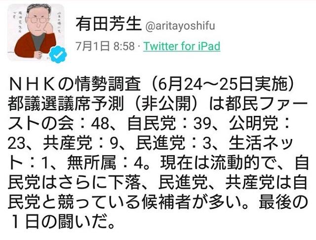 有田芳生、NHKの情勢調査(6月24~25日実施)都議選議席予測(非公開)は都民ファーストの会:48、自民党:39、公明党:23、共産党:9、民進党:3、生活ネット:1、無所属:4。現在は流動