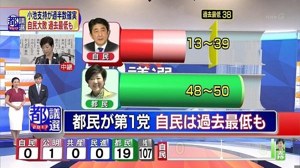 【開票速報】都民ファースト、過半数確実!!