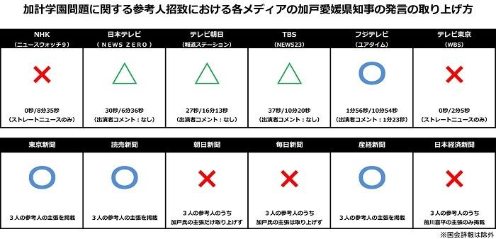 g 加戸前愛媛県知事の参考人招致での発言を隠そうとするマスコミの報道姿勢が露骨です。