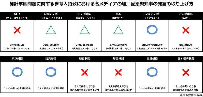 加戸前愛媛県知事の参考人招致での発言を隠そうとするマスコミの報道姿勢が露骨です。