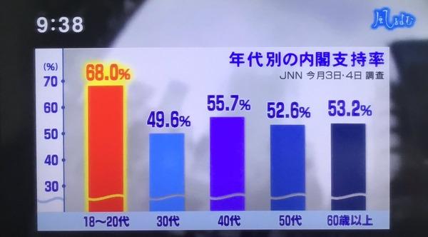 20170611若者の内閣支持率68%!TBSサンモニが激怒「若者は自分の利益ばかり」「広い視野を持て!」「他がないは逃げ口上」