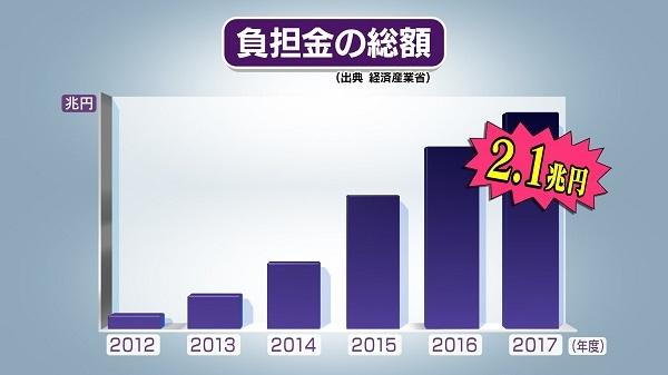 国民全体の年間の負担総額はと言いますと、今年度は、ついに2兆円を超える見込みです。