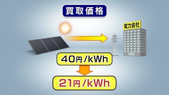 今年度の買い取り価格は21円。当初のほぼ半額まで引き下げました。「太陽光パネルの生産コストは年々下がっているので、この水準まで買い取り価格を下げてももうかるはずだ」と国は説明しています。
