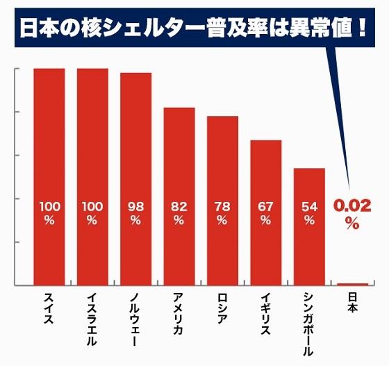 人口あたりの核シェルター普及率