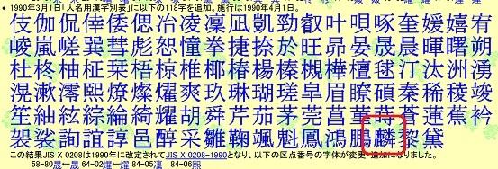 1990年3月1日「人名用漢字別表」に以下の118字を追加。施行は1990年4月1日。