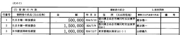 玉木雄一郎 政治資金収支報告書  日本獣医師政治連盟 1,000,000円 H12.12.7 山根義久