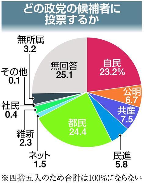 都民、第1党うかがう 「小池勢力」で過半数の勢い 自民は下落歯止めに躍起