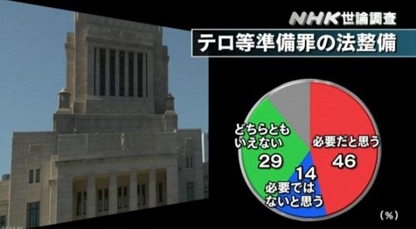 2月に発表されたNHK世論調査だと、必要との回答が46%で、必要でないとの答えが14%でした。