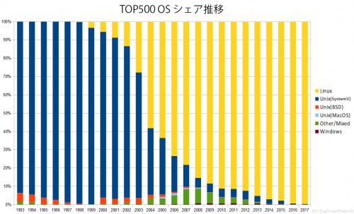 TOP500-OS.png