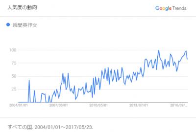 google-trend-shunkaneisakubun-01.png