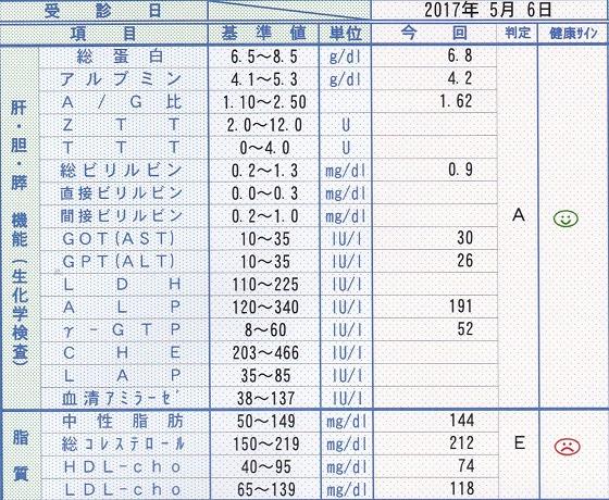 201705人間ドック数値-1