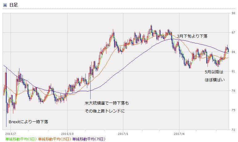 AUD chart1706_1