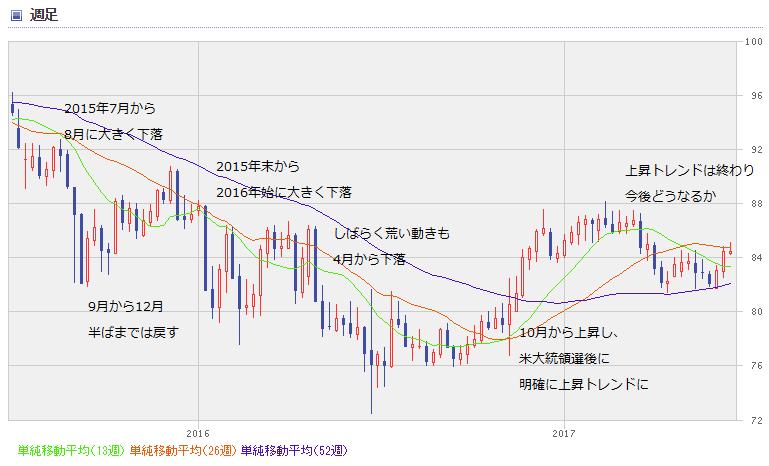 AUD chart1706_0
