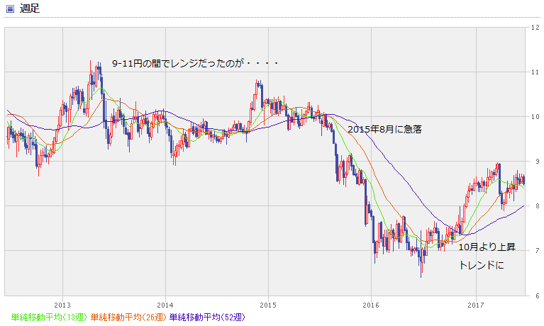 ZAR chart1706_0