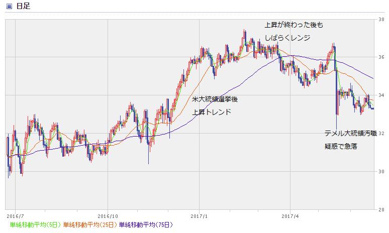 BRL chart1706_1
