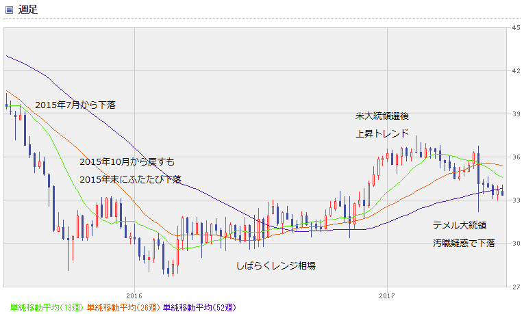 BRL chart1706_0