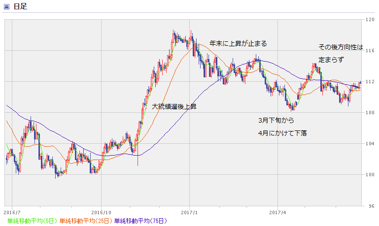 USD chart1706_1
