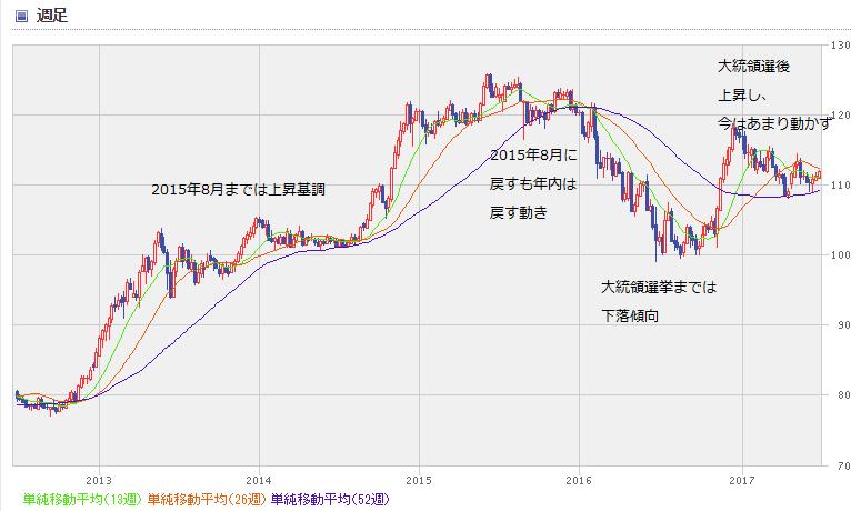 USD chart1706_0